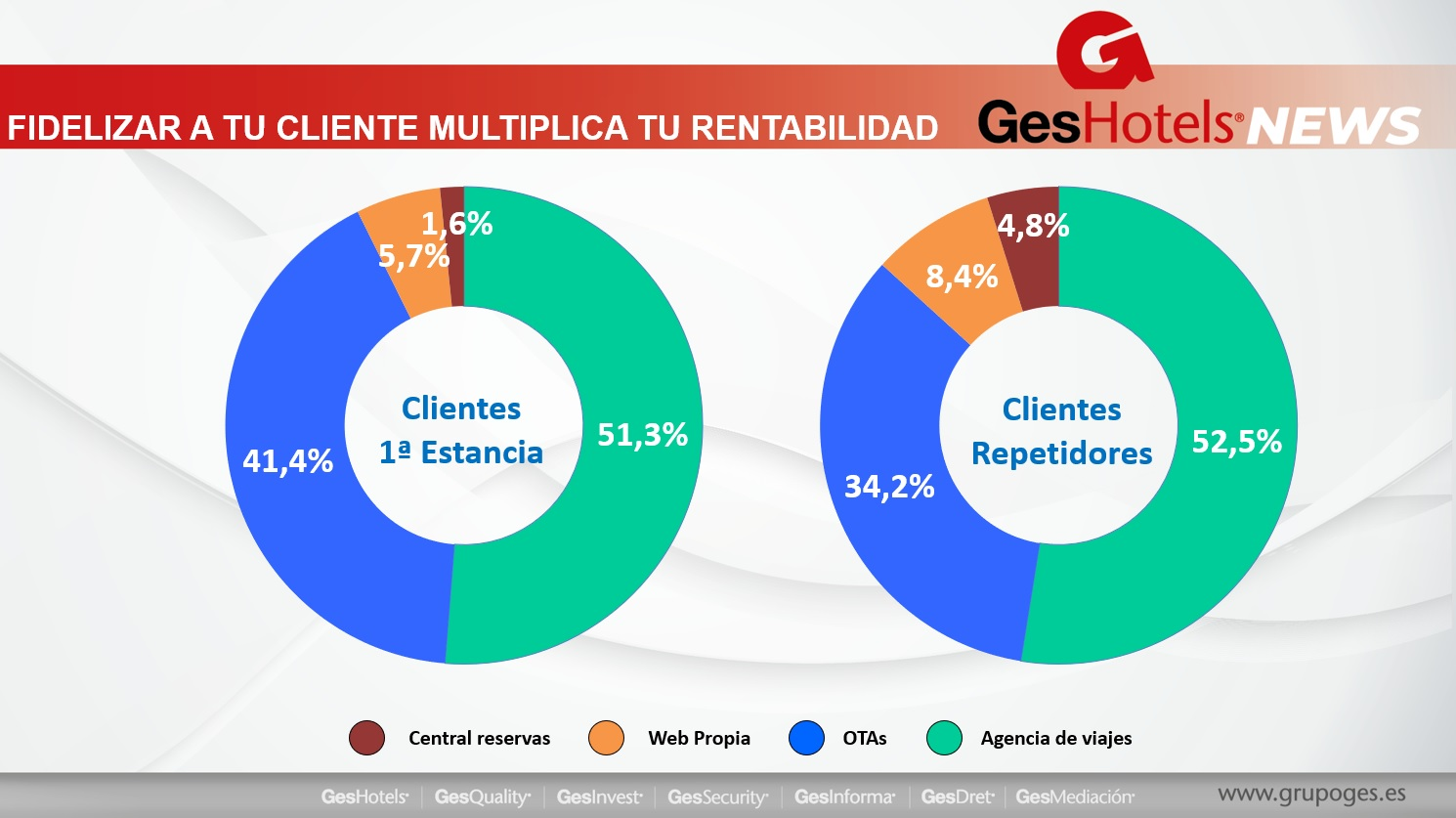 GESHOTELS NEWS ENERO